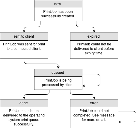 API Reference | PrintNode